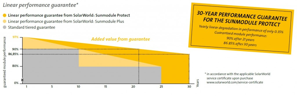 Solarworld Sunmodule Plus graph